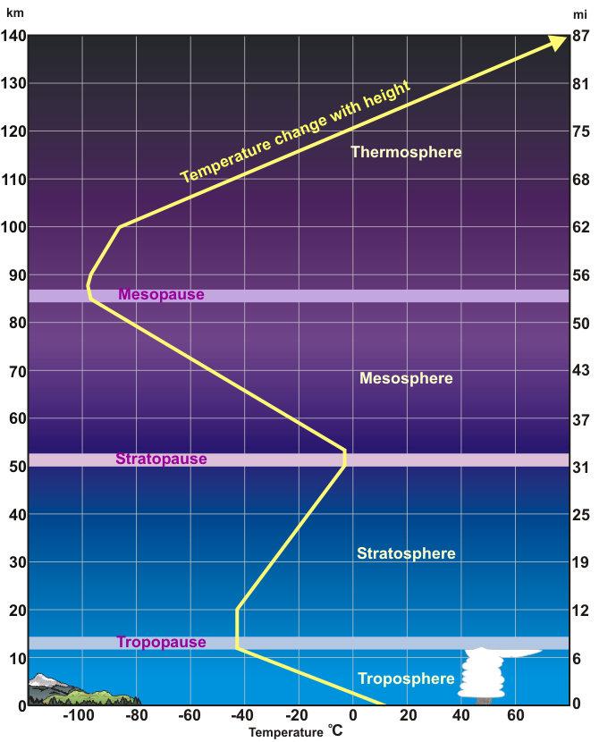 大氣的垂直分層(troposphere為對流層,tropopause為對流層頂)